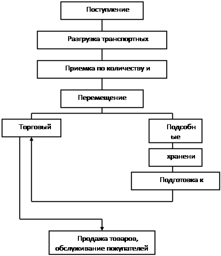 Схема торгово технологического процесса