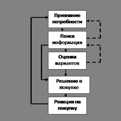 Процесс принятия решения