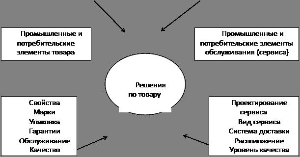 Формирование Имиджа Предприятия